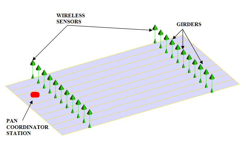Fig3 - layout of wireless sensor network