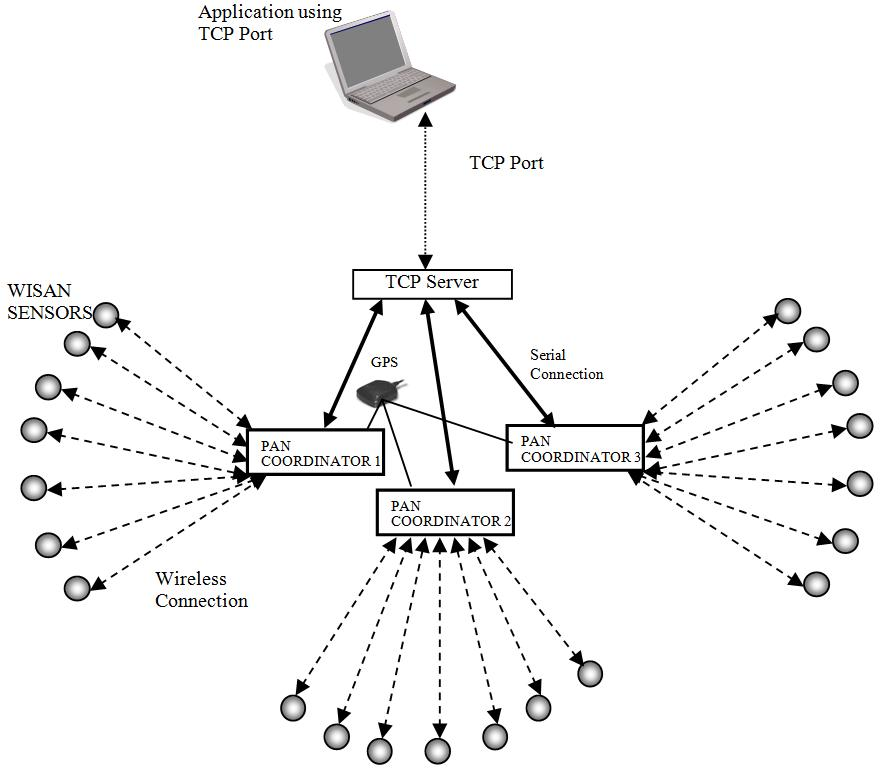 Fig5 - network configuration